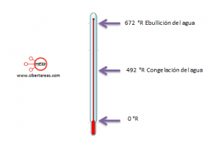 escala rankine termometro fisica 2