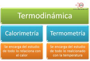 mapa conceptual calor fisica 2