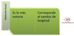 mapa conceptual dilatacion lineal