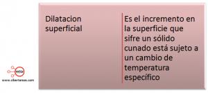 mapa conceptual dilatacion superficial