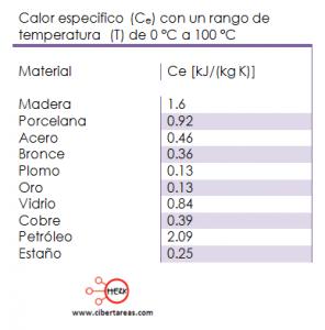 tabla calor cedido o absorbido por los cuerpos fisica 2