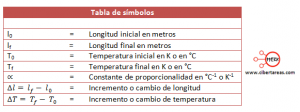 tabla simbolos dilatacion lineal