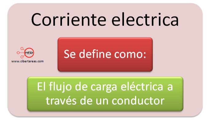 Mapa conceptual corriente electrica