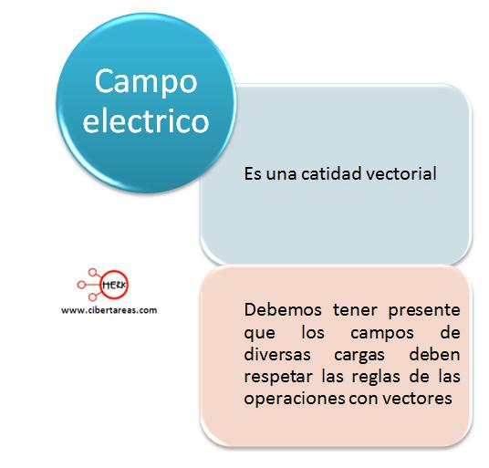 campo electrico mapa conceptual
