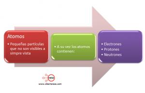 carga electrica mapa conceptual