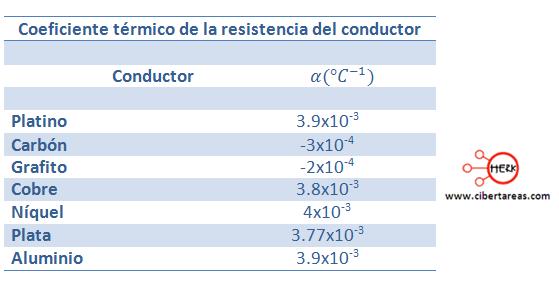 coeficiente termico de la resistencia del conductor