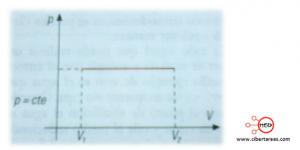 formula proceso isobarico