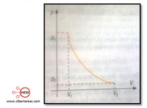 grafica proceso adiabatico