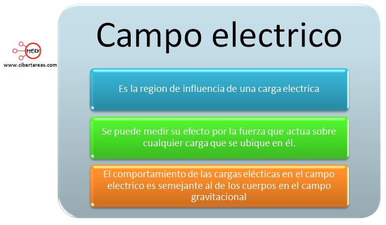 mapa conceptual campo electrico