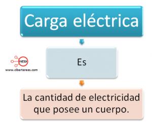 mapa conceptual carga electrica