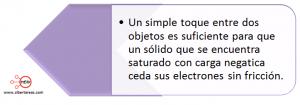 mapa conceptual carga electrica contacto
