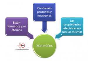 mapa conceptual clasificacion de los materiales