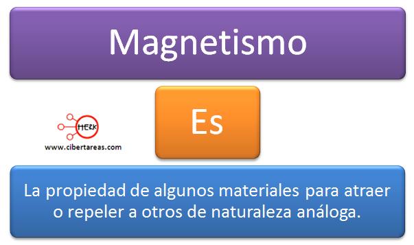 mapa conceptual del magnetismo