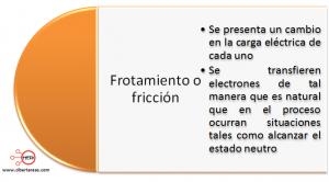 mapa conceptual frotamiento o friccion