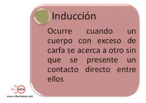 mapa conceptual induccion
