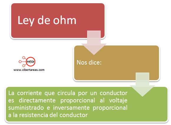 mapa conceptual ley de ohm