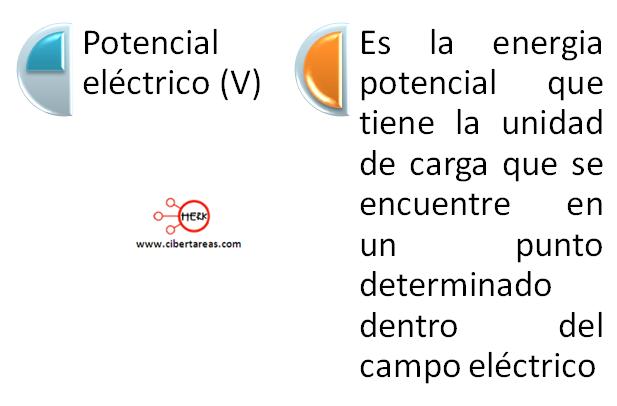 mapa conceptual potencial electrico