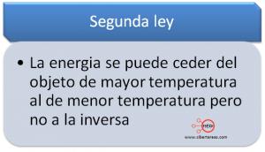 mapa conceptual segunda ley de la termodinamica
