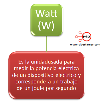 mapa conceptual watt
