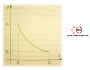 proceso isotermico grafico