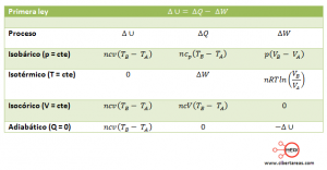 tabla proceso adiabatico