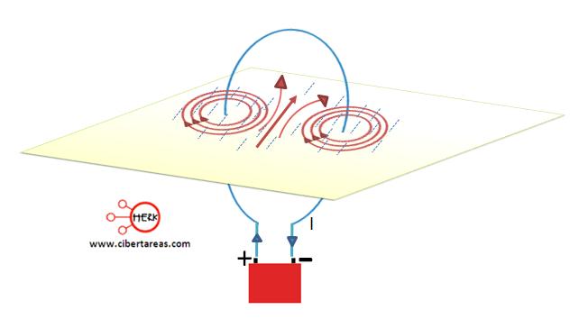 Campo magnético generado por un conductor espira
