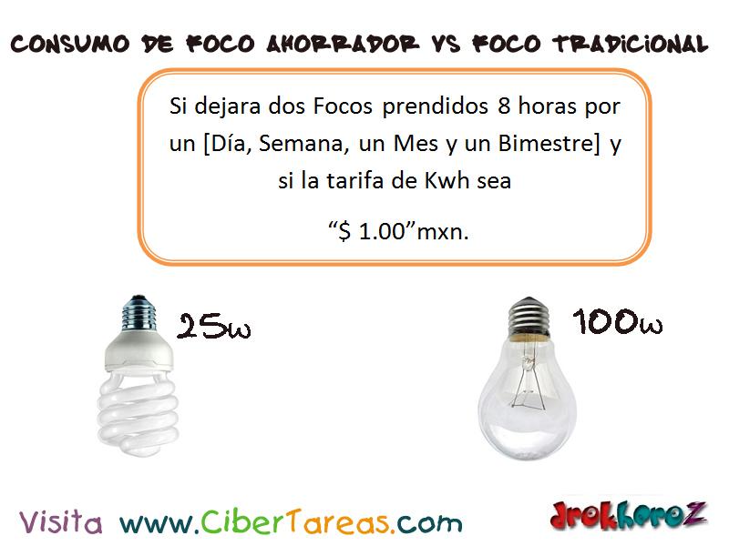 Consumo de focos ahorradores fluorescentes electronica for Cuanto consume un deshumidificador