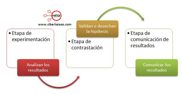 Pasos del metodo cientifico comunicacion de resultados