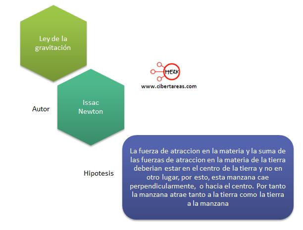 Pasos del metodo cientifico hipotesis