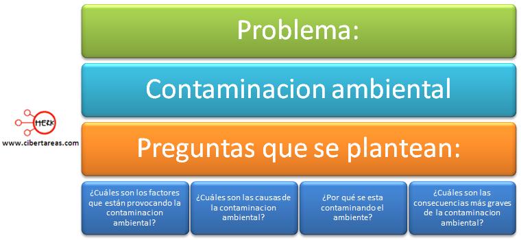 Pasos del metodo cientifico identifiacion del problema formulacion de preguntas
