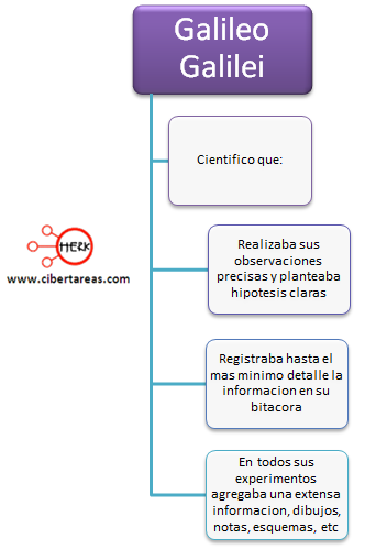 Pasos del metodo cientifico ontencion y registro de informacion ejemplo