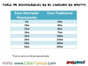 Tabla de Equivalencias en Focos Ahorradores Fluorescentes-electronica