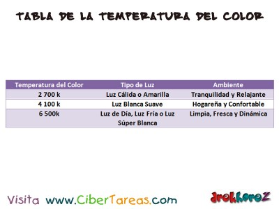 Tabla del Color Focos Ahorradores Fluorescentes-electronica