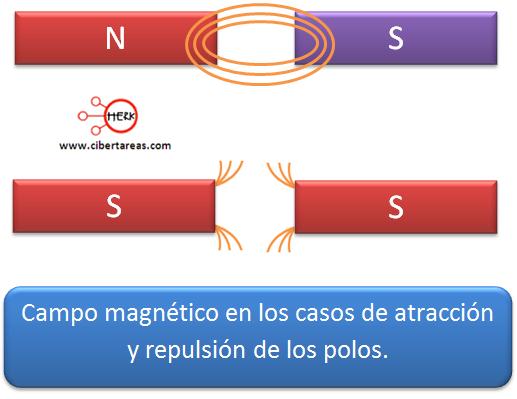 campo magnetico en los casos de atraccion y repuslcion iman