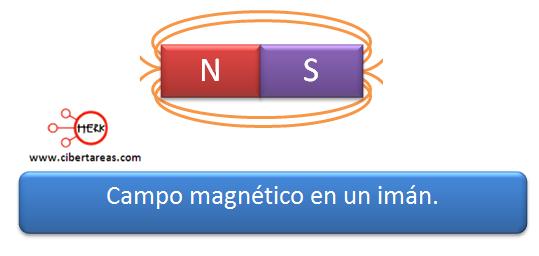 campo magnetico en un iman