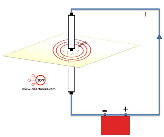 campo magnetico producido por un conductor recto