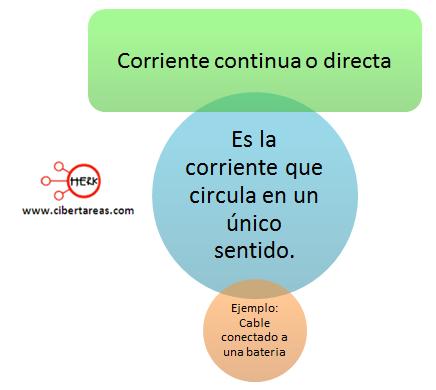 corriente continua o directa