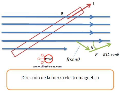 direccion de la fuerza electromagnetica biot-savart