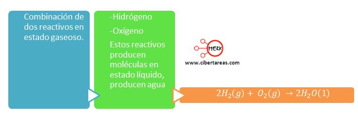 ejemplo cambio químico por antonomasia