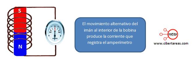electromagnetismo amperimetro