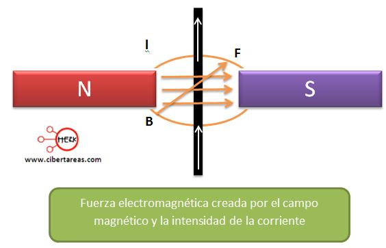 fuerza electromagnetica ley bio-savart