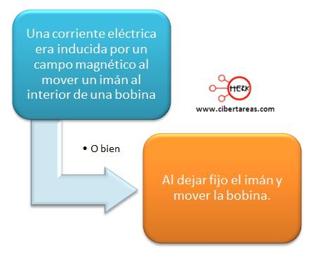 induccion electromecanica