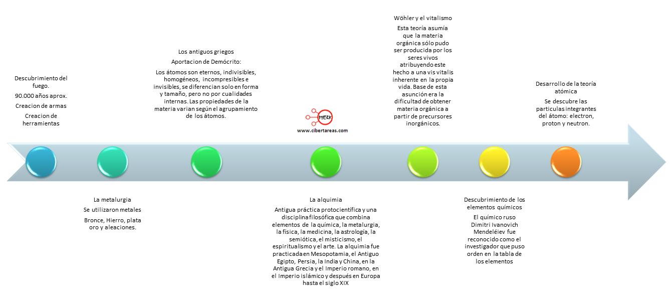 Evolucion de la Quimica Linea Del Tiempo Linea de Tiempo de la Quimica
