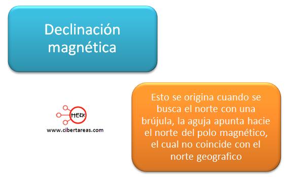 magnetismo terrestre declinacion magnetica