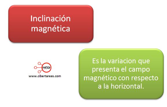 magnetismo terrestre inclinacion magnetica