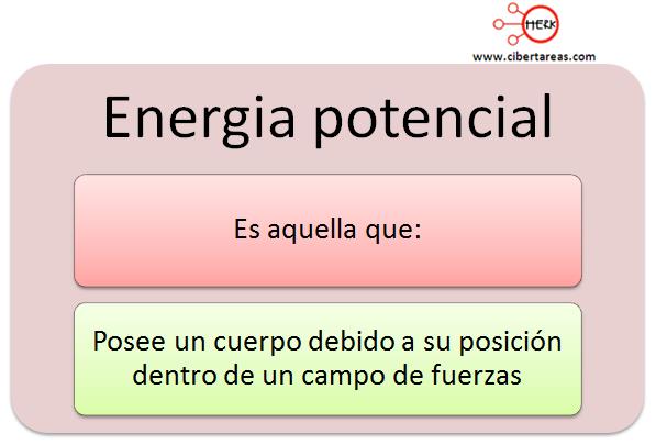 mapa cocneptual energia potencial
