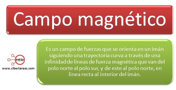 mapa conceptual campo magnetico
