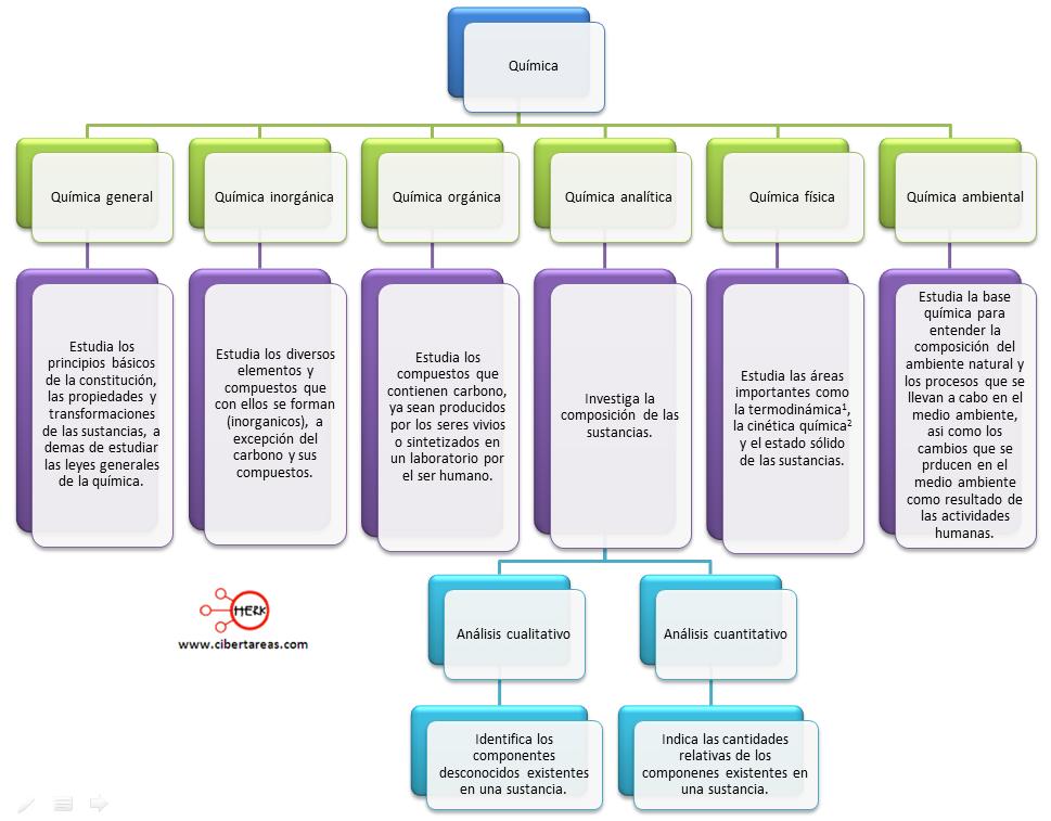 mapa conceptual clasificacion de la quimica