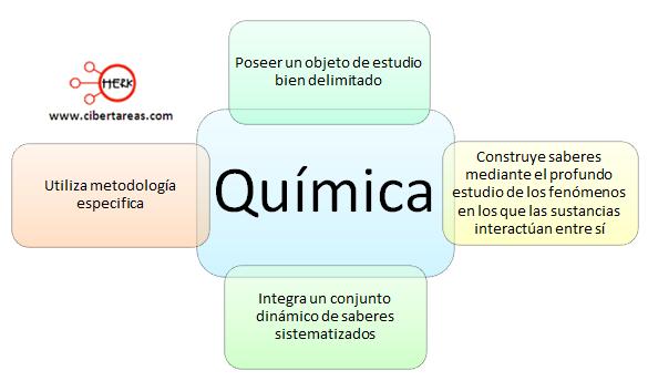 mapa conceptual concepto de quimica