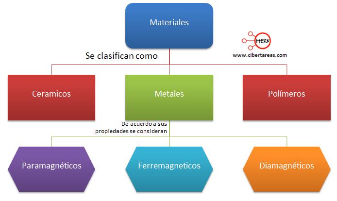mapa conceptual de la clasificacion de los materiales